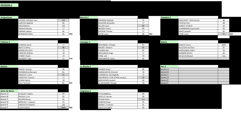 chassagny-scores-qualifs-div2-t1